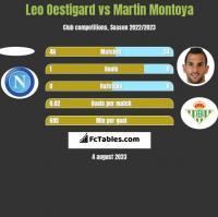Leo Oestigard vs Martin Montoya h2h player stats