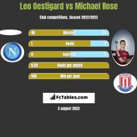 Leo Oestigard vs Michael Rose h2h player stats
