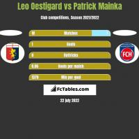 Leo Oestigard vs Patrick Mainka h2h player stats