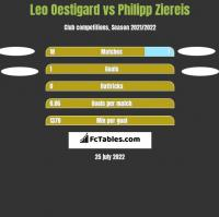 Leo Oestigard vs Philipp Ziereis h2h player stats