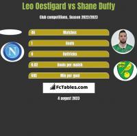 Leo Oestigard vs Shane Duffy h2h player stats