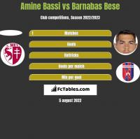 Amine Bassi vs Barnabas Bese h2h player stats