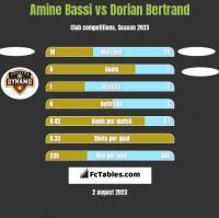 Amine Bassi vs Dorian Bertrand h2h player stats