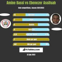 Amine Bassi vs Ebenezer Assifuah h2h player stats