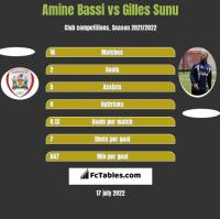 Amine Bassi vs Gilles Sunu h2h player stats