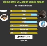 Amine Bassi vs Joseph Yanick Mbone h2h player stats