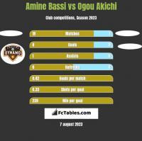 Amine Bassi vs Ogou Akichi h2h player stats