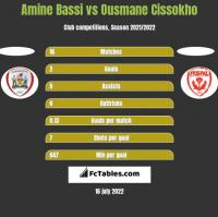 Amine Bassi vs Ousmane Cissokho h2h player stats