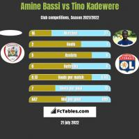 Amine Bassi vs Tino Kadewere h2h player stats