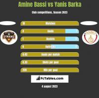 Amine Bassi vs Yanis Barka h2h player stats