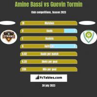 Amine Bassi vs Guevin Tormin h2h player stats