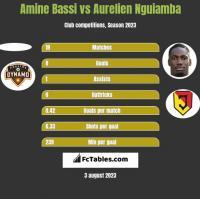 Amine Bassi vs Aurelien Nguiamba h2h player stats