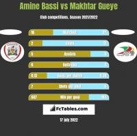 Amine Bassi vs Makhtar Gueye h2h player stats