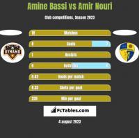 Amine Bassi vs Amir Nouri h2h player stats