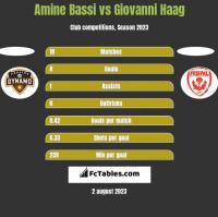 Amine Bassi vs Giovanni Haag h2h player stats