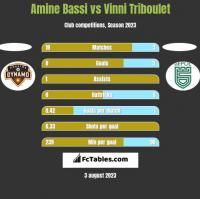 Amine Bassi vs Vinni Triboulet h2h player stats