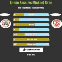 Amine Bassi vs Mickael Biron h2h player stats