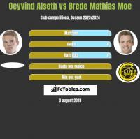 Oeyvind Alseth vs Brede Mathias Moe h2h player stats