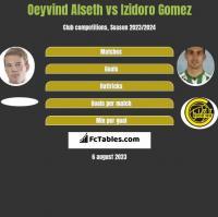 Oeyvind Alseth vs Izidoro Gomez h2h player stats