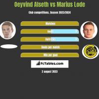 Oeyvind Alseth vs Marius Lode h2h player stats