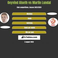 Oeyvind Alseth vs Martin Lundal h2h player stats