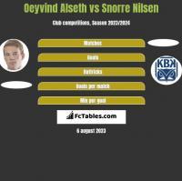 Oeyvind Alseth vs Snorre Nilsen h2h player stats
