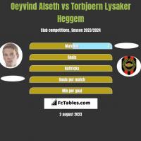 Oeyvind Alseth vs Torbjoern Lysaker Heggem h2h player stats