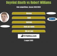 Oeyvind Alseth vs Robert Williams h2h player stats