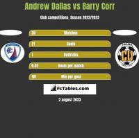 Andrew Dallas vs Barry Corr h2h player stats