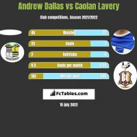 Andrew Dallas vs Caolan Lavery h2h player stats