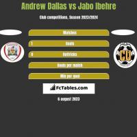 Andrew Dallas vs Jabo Ibehre h2h player stats