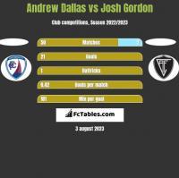 Andrew Dallas vs Josh Gordon h2h player stats