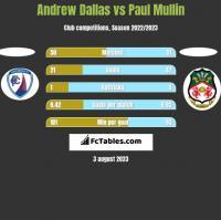 Andrew Dallas vs Paul Mullin h2h player stats