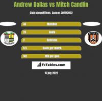 Andrew Dallas vs Mitch Candlin h2h player stats