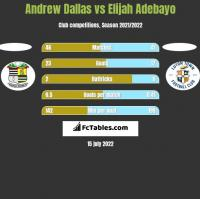 Andrew Dallas vs Elijah Adebayo h2h player stats