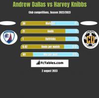 Andrew Dallas vs Harvey Knibbs h2h player stats