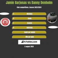 Jamie Barjonas vs Danny Denholm h2h player stats