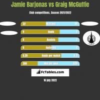Jamie Barjonas vs Graig McGuffie h2h player stats