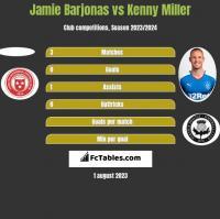 Jamie Barjonas vs Kenny Miller h2h player stats