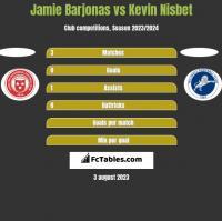 Jamie Barjonas vs Kevin Nisbet h2h player stats