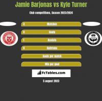 Jamie Barjonas vs Kyle Turner h2h player stats