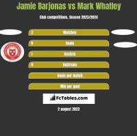 Jamie Barjonas vs Mark Whatley h2h player stats