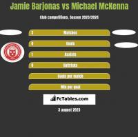 Jamie Barjonas vs Michael McKenna h2h player stats