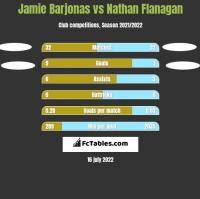 Jamie Barjonas vs Nathan Flanagan h2h player stats