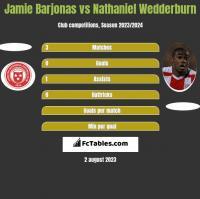 Jamie Barjonas vs Nathaniel Wedderburn h2h player stats