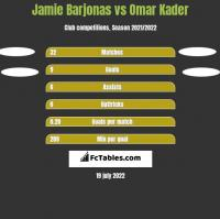 Jamie Barjonas vs Omar Kader h2h player stats