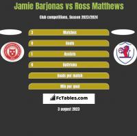 Jamie Barjonas vs Ross Matthews h2h player stats