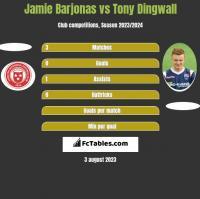Jamie Barjonas vs Tony Dingwall h2h player stats