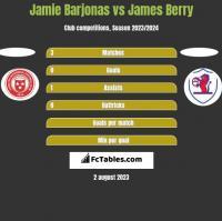 Jamie Barjonas vs James Berry h2h player stats