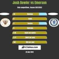 Josh Bowler vs Emerson h2h player stats